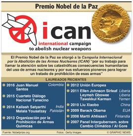 PREMIO NOBEL: Ganadores del Premio de la Paz 2017 infographic