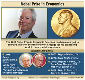 NOBEL PRIZE: Economics winner 2017 infographic