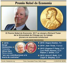 PREMIO NOBEL DE ECONOMÍA: Ganador del Premio de Economía 2017 infographic