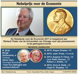 NOBELPRIJS: Economie 2017 infographic