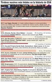U.S. Los tiroteos masivos más letales (1) infographic