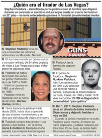 EUA: ¿Quién era el tirador masivo de Las Vegas? infographic