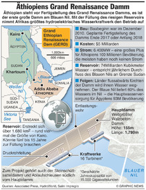 ÄTHIOPIEN: Grand Ethiopian Renaissance Dam (GERD) infographic