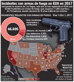 EUA: Incidentes con armas de fuego en 2017 infographic