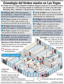 EUA: Cronología del tiroteo en Las Vegas infographic