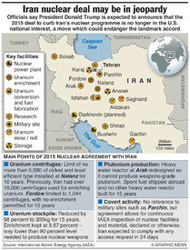 IRAN: Key points of nuclear deal infographic