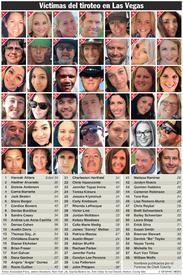 EUA: Víctimas del ataque en Las Vegas infographic