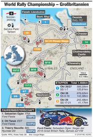 RALLY: WRC Rally Großbritannien 2017 infographic