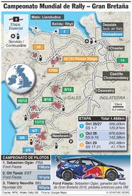 RALLY: Rally WRC Gran Bretaña 2017 infographic