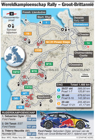 RALLY: Wereldkampioenschap Rally Groot-Brittannië 2017 infographic
