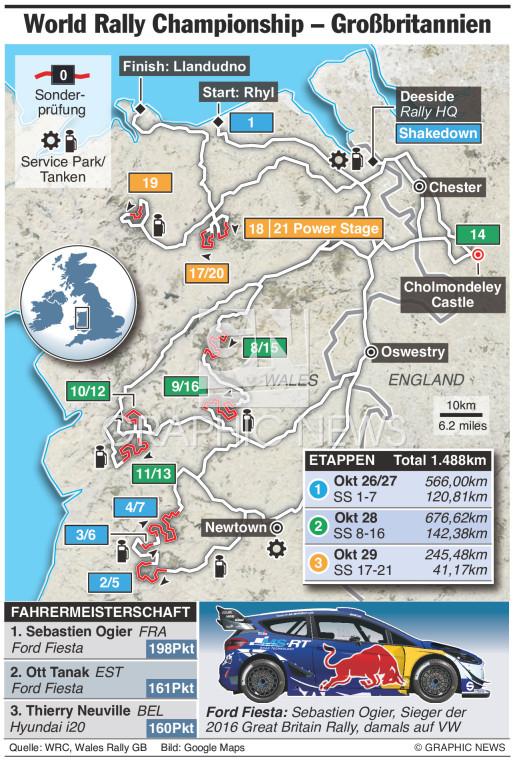 WRC Rally Großbritannien 2017 infographic