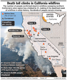 DISASTERS: Deadly wildfires in California wine country (2) infographic