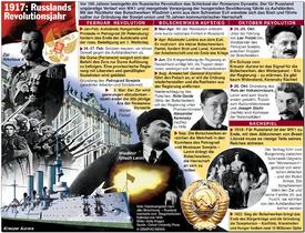 RUSSISCHE  REVOLUTION: 100. Jahrestag infographic