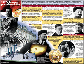 RUSSIAN REVOLUTION: 100th anniversary infographic