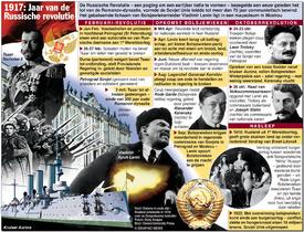RUSSISCHE REVOLUTIE: 100ste verjaardag infographic