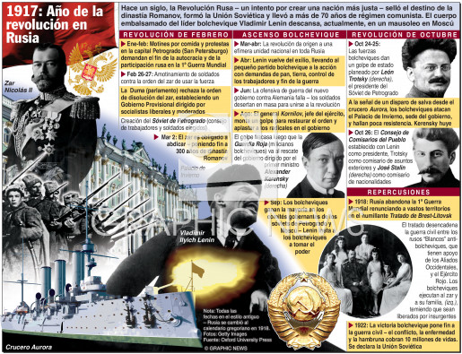 100º aniversario infographic
