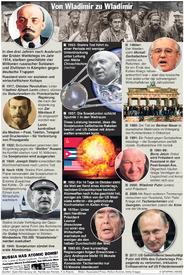 RUSSLAND: 100 Jahre seit der Oktober Revolution infographic