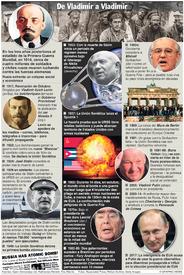 RUSIA: A 100 años de la Revolución de Octubre infographic