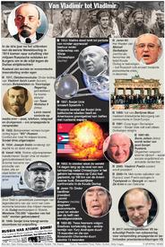 RUSLAND: 100 vanaf de Oktoberrevolutie infographic