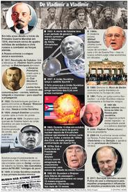 RÚSSIA: 100 anos da Revolução de Outubro infographic