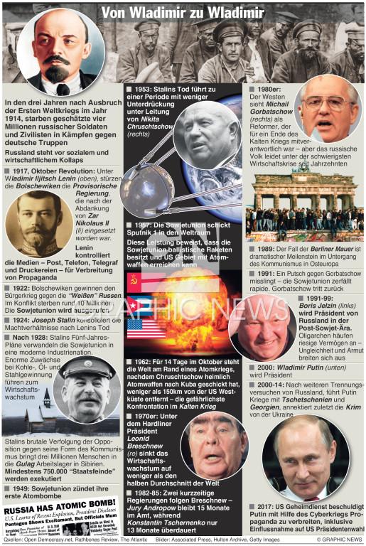 100 Jahre seit der Oktober Revolution infographic