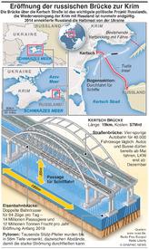 TRANSPORT: Eröffnung der russischen Brücke zur Krim infographic