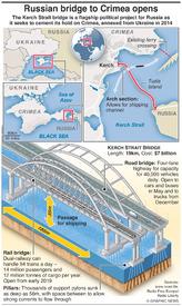 TRANSPORT: Russian bridge to Crimea opens infographic