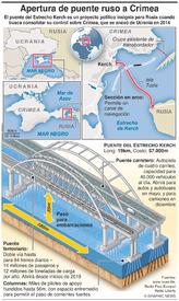 TRANSPORTE: Abre puente ruso a Crimea infographic