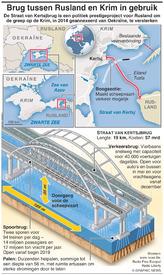 VERVOER: Brug tussen Rusland en Krim in gebruik infographic