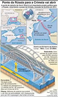 TRANSPORTES: Ponte da Rússia para a Crimeia vai ser inaugurada infographic