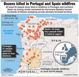 DISASTERS: Portugal and Spain deadly wildfires infographic