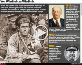 GESCHICHTE: 100 Jahre seit der Oktober Revolution -  interactive infographic