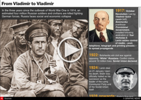 HISTORY: 100 years since October Revolution interactive infographic