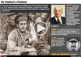 HISTORIA: A 100 años de la Revolución de Octubre interactivo infographic