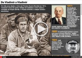 HISTÓRIA: 100 anos da Revolução de Outubro interactivo infographic