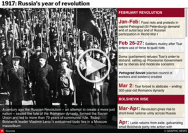 HISTORY: Russian Revolution - 100th anniversary interactive infographic
