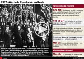 HISTORIA: REVOLUCIÓN RUSA 100º aniversario infographic