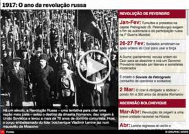 HISTÓRIA: 100 anos da Revolução Russa interactivo infographic