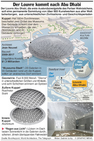 KUNDST: Louvre Abu Dhabi infographic