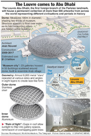 ART: Louvre Abu Dhabi infographic