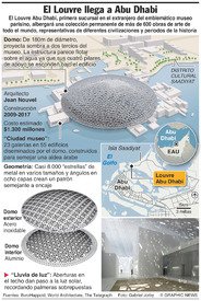 ARTE: Louvre Abu Dhabi infographic