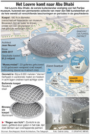 KUNST: Louvre Abu Dhabi infographic