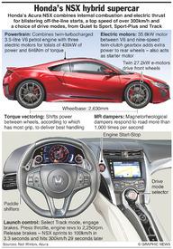 MOTORING: Honda Acura NSX infographic