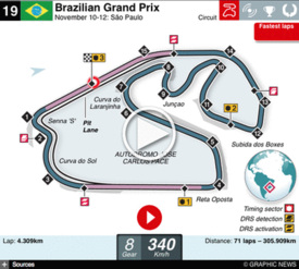 F1 Brazil GP interactive 2017 infographic
