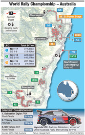 RALLY: WRC Rally Australia 2017 (1) infographic