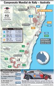 RALLY: Rally WRC de Australia 2017 infographic