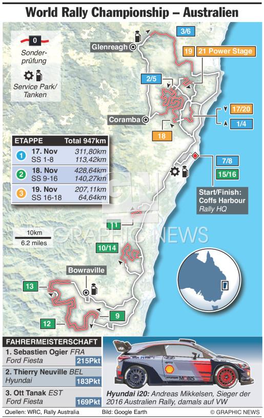 WRC Rally Australien 2017 infographic