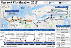 ATHLETICS: New York Marathon 2017 infographic