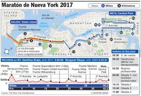 ATLETISMO: Maratón de Nueva York 2017 infographic