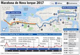 ATLETISMO: Maratona de Nova Iorque 2017 infographic